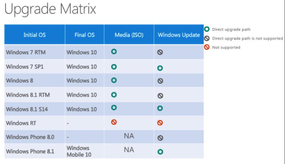 Microsoft upgrade matrix
